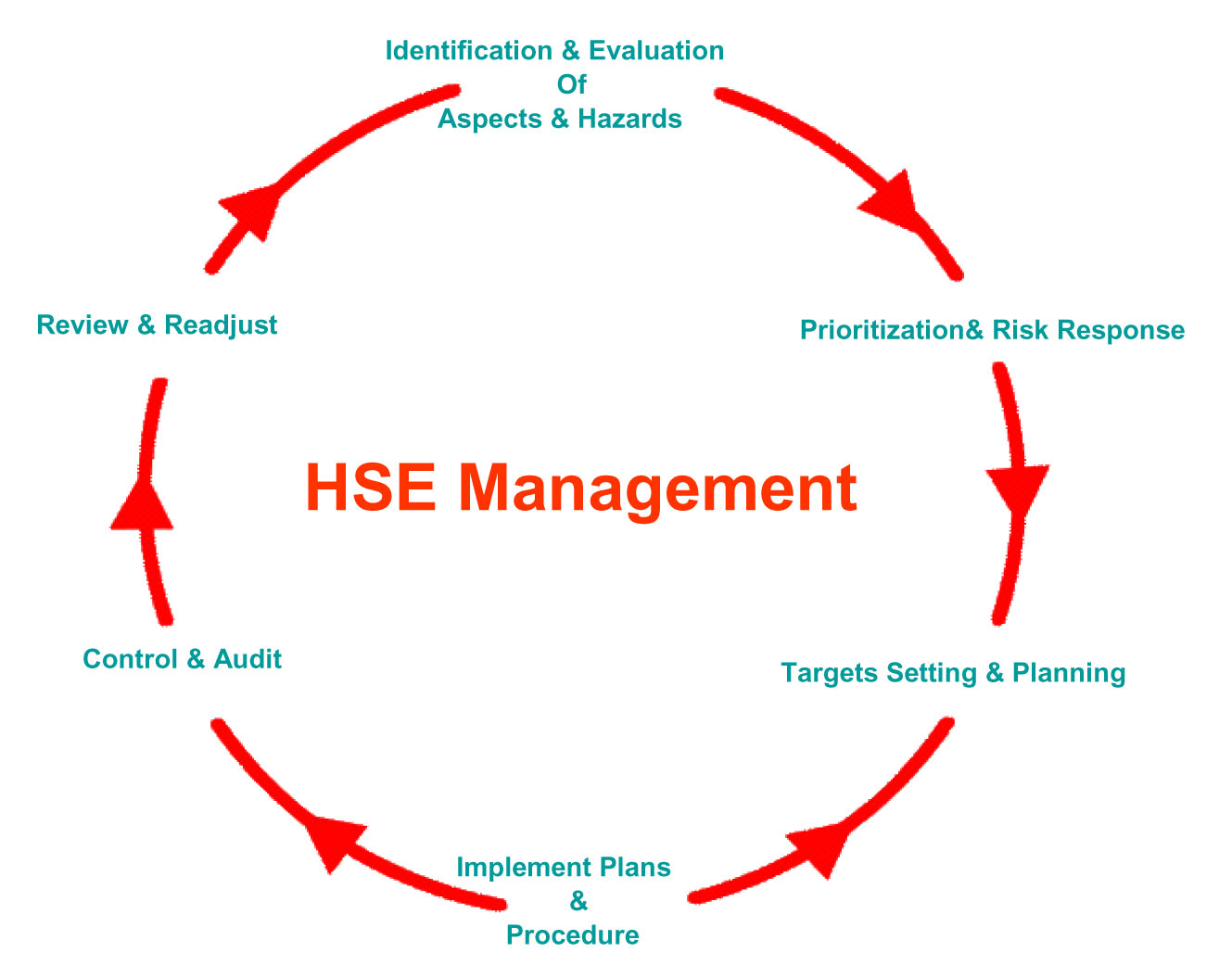 HSE MANAGEMENT SYSTEM FOR LEADERS