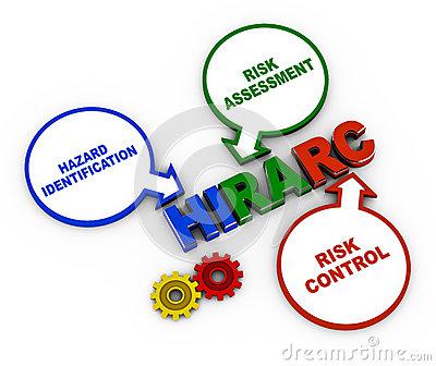 HIRARC ( Hazard Identification Risk Assessment Control )