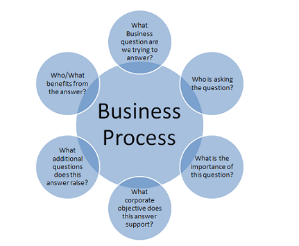 BUsiness Process